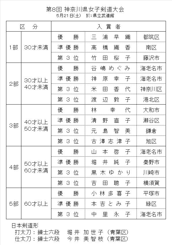 20160521_jyoshiKekka