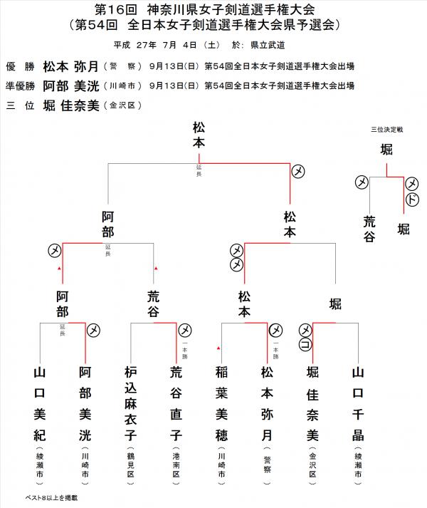 H270704_KenJyoshiSensyuken_Kekka